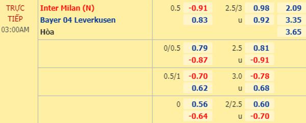 Tỷ lệ kèo giữa Inter Milan vs Leverkusen