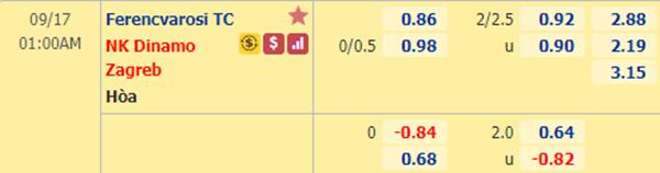 Tỷ lệ bóng đá giữa Ferencvarosi vs Dinamo Zagreb