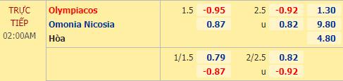 Tỷ lệ kèo giữa Olympiakos vs Omonia Nicosia