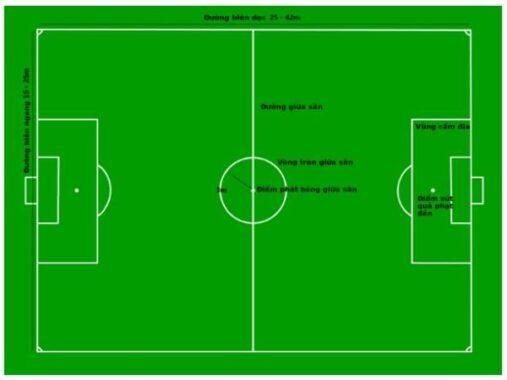Kích thước sân bóng đá mini theo đúng tiêu chuẩn FIFA
