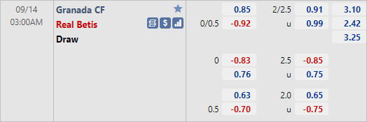 Tỷ lệ kèo bóng đá giữa Granada vs Betis